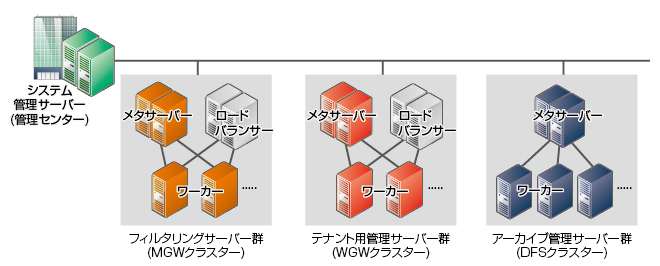 Redhat Enterprise Linux 6.4 (x64) でリポジトリを追加する