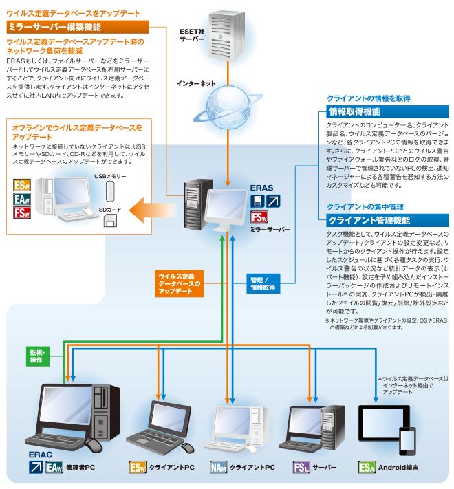 Eset Remote Administrator V5|キヤノンitソリューションズ